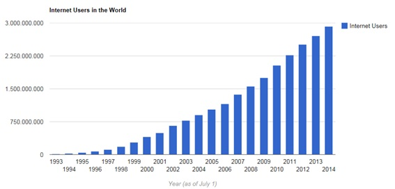 internet_users_trend