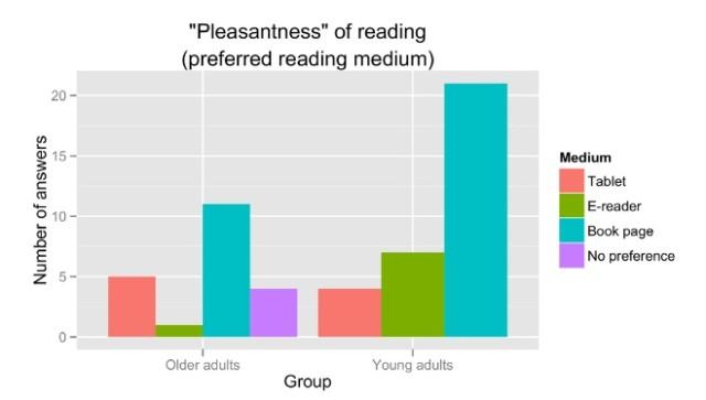 percezione_lettura