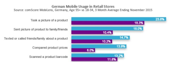 German mobile Usage part 1