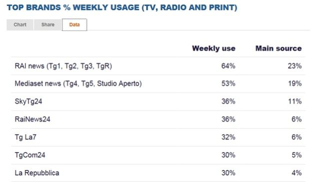 TOP BRANDS TV RADIO PRINT WEEKLY USAGE