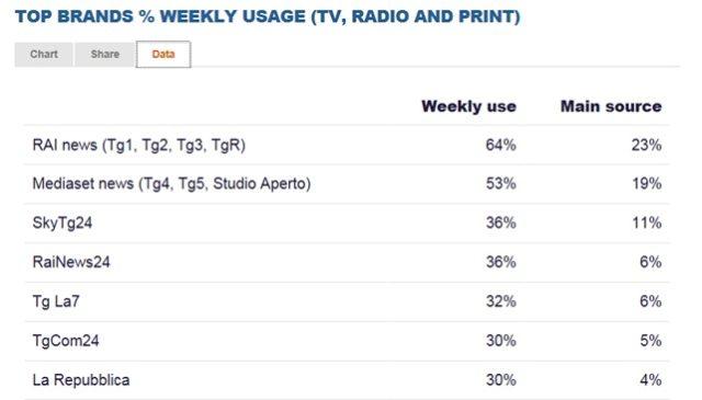 TOP BRANDS TV RADIO PRINT WEEKLY USAGE