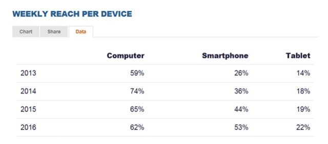 WEEKLY REACH PER DEVICE